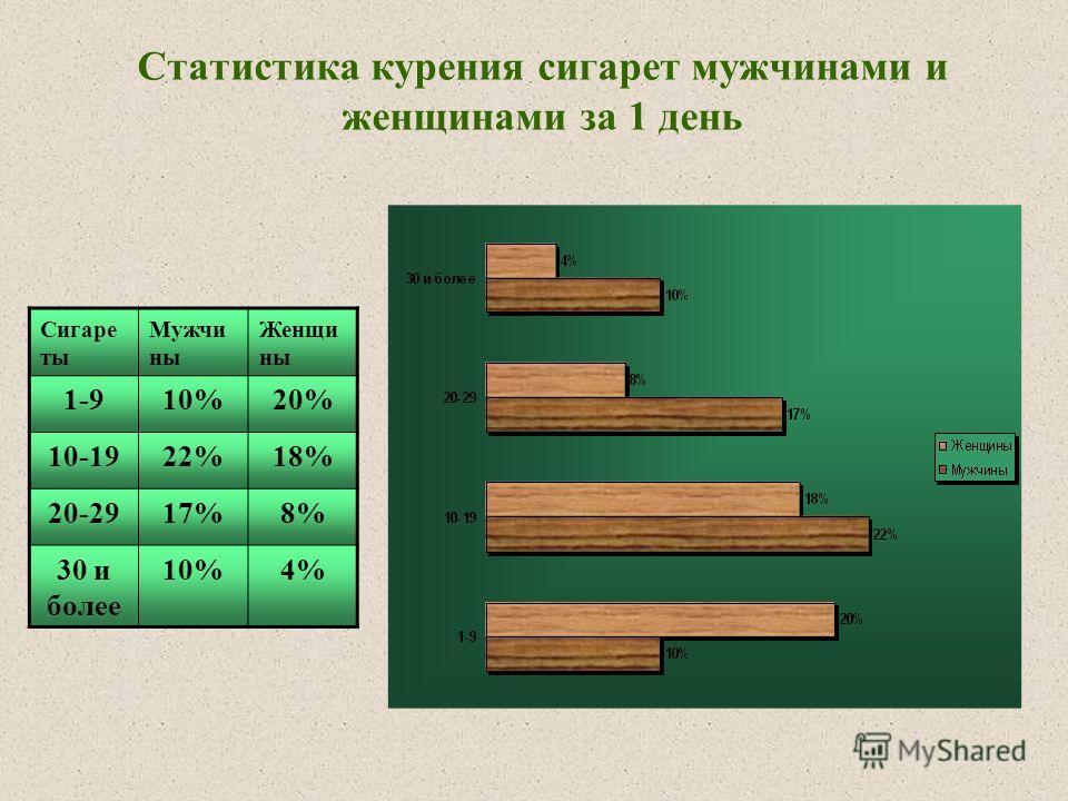 Статистика курения сигарет мужчинами и женщинами за 1 день Сигаре ты Мужчи ны Женщи ны 1-910%20% 10-1922%18% 20-2917%8% 30 и более 10%4%