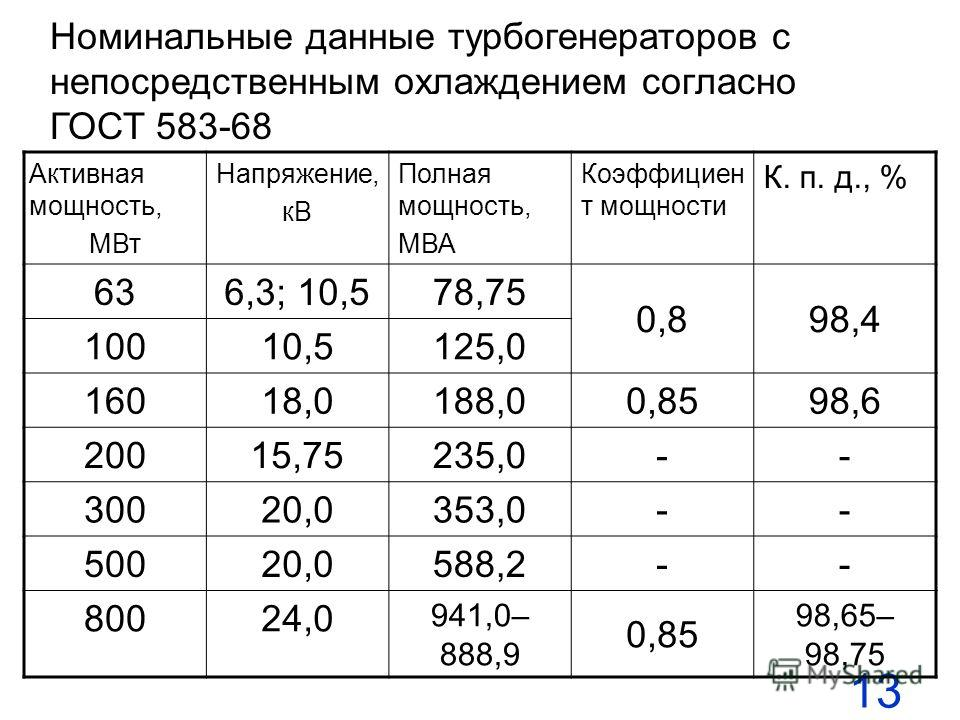 13 Номинальные данные турбогенераторов с непосредственным охлаждением согласно ГОСТ 583-68 Активная мощность, МВт Напряжение, кВ Полная мощность, МВА Коэффициен т мощности К. п. д., % 636,3; 10,578,75 0,898,4 10010,5125,0 16018,0188,00,8598,6 20015,7