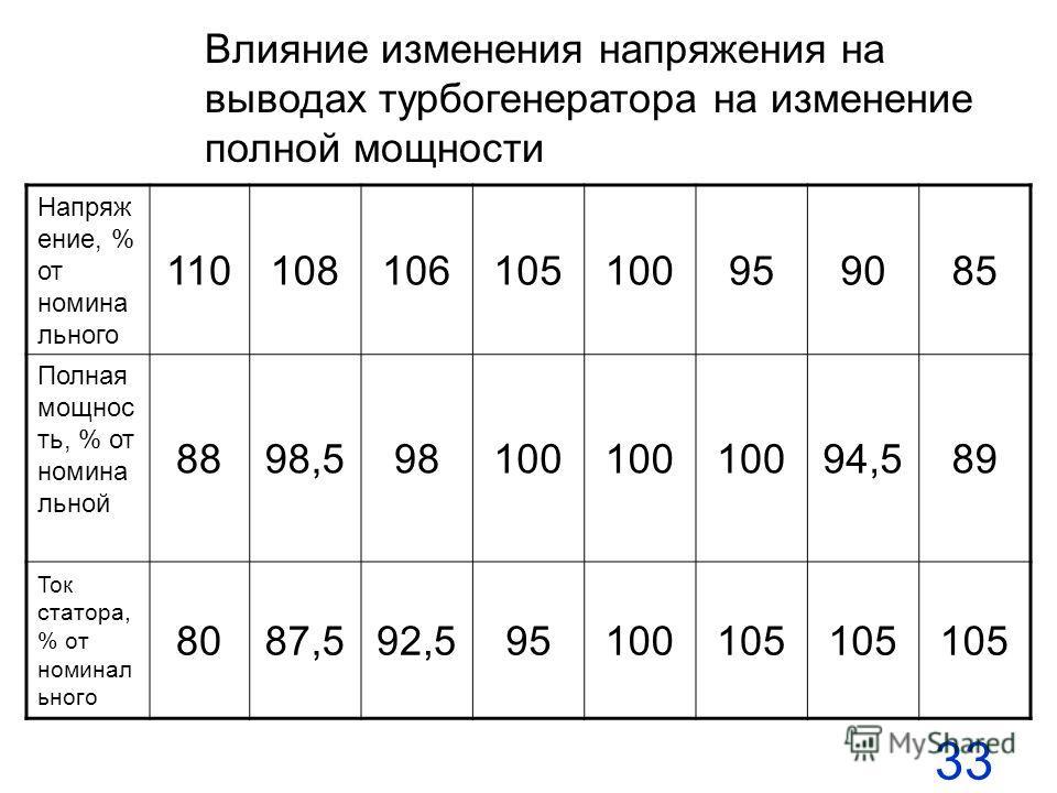 33 Влияние изменения напряжения на выводах турбогенератора на изменение полной мощности Напряж ение, % от номина льного 110108106105100959085 Полная мощнос ть, % от номина льной 8898,598100 94,589 Ток статора, % от номинал ьного 8087,592,595100105
