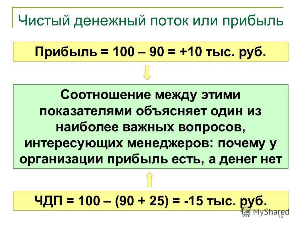 16 Чистый денежный поток или прибыль Прибыль = 100 – 90 = +10 тыс. руб. ЧДП = 100 – (90 + 25) = -15 тыс. руб. Соотношение между этими показателями объясняет один из наиболее важных вопросов, интересующих менеджеров: почему у организации прибыль есть,