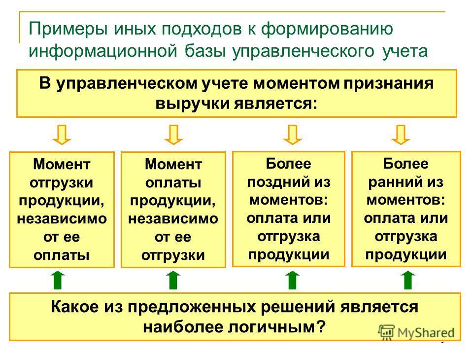 5 Примеры иных подходов к формированию информационной базы управленческого учета В управленческом учете моментом признания выручки является: Момент отгрузки продукции, независимо от ее оплаты Момент оплаты продукции, независимо от ее отгрузки Более п