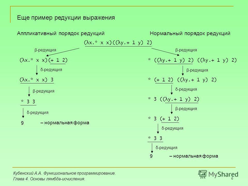 6 Кубенский А.А. Функциональное программирование. Глава 4. Основы лямбда-исчисления. Еще пример редукции выражения (λx.* x x)((λy.+ 1 y) 2) Аппликативный порядок редукций (λx.* x x)(+ 1 2) (λx.* x x) 3 * 3 3 9 – нормальная форма Нормальный порядок ре