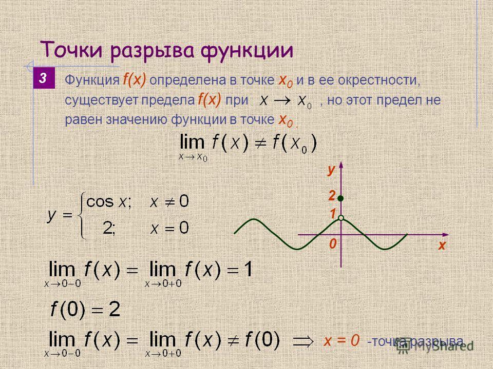 Точки разрыва функции y 0 х 2 3 х = 0 -точка разрыва Функция f(x) определена в точке х 0 и в ее окрестности, существует предела f(x) при, но этот предел не равен значению функции в точке х 0. 1