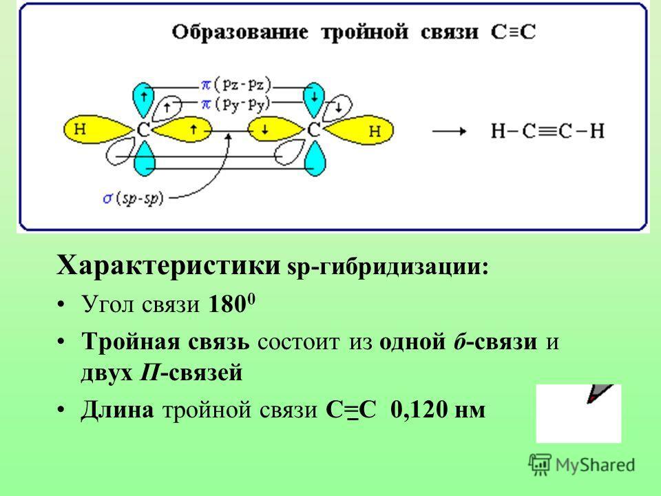 Характеристики sp-гибридизации: Угол связи 180 0 Тройная связь состоит из одной б-связи и двух П-связей Длина тройной связи С=С 0,120 нм