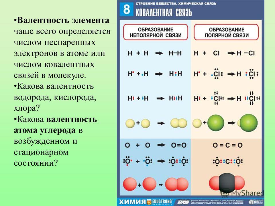 Валентность элемента чаще всего определяется числом неспаренных электронов в атоме или числом ковалентных связей в молекуле. Какова валентность водорода, кислорода, хлора? Какова валентность атома углерода в возбужденном и стационарном состоянии?