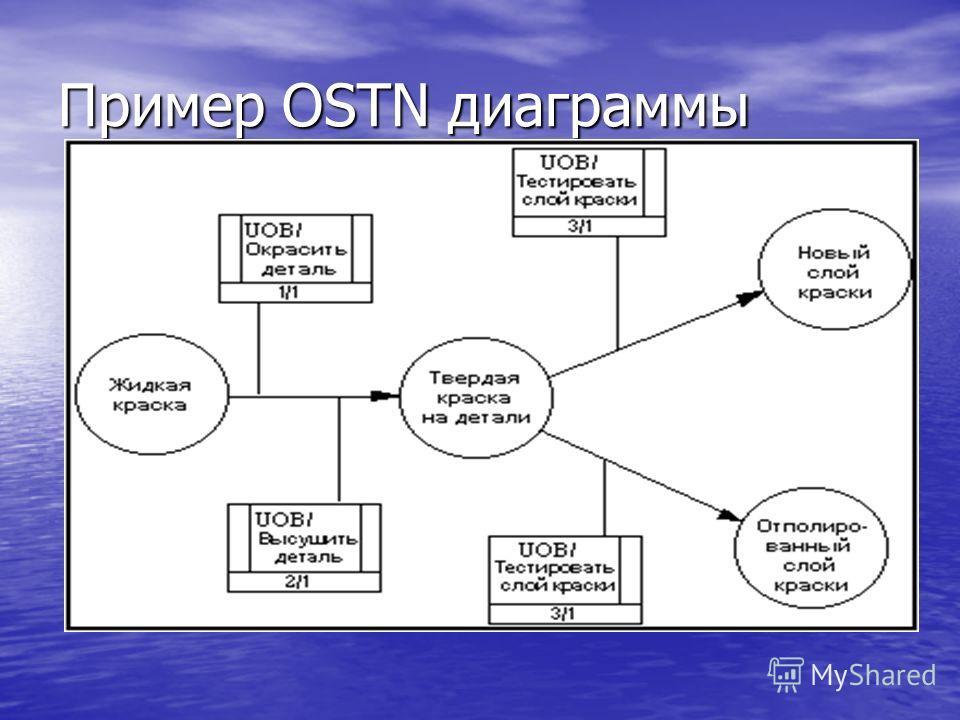 Пример OSTN диаграммы