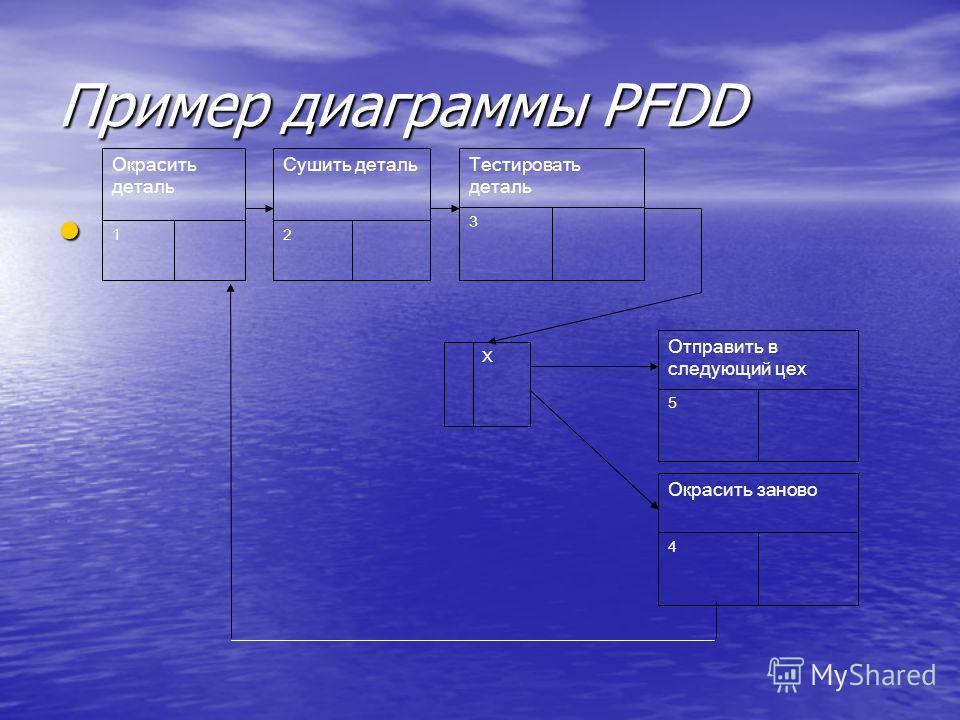 Пример диаграммы PFDD Окрасить деталь 1 Сушить деталь 2 Тестировать деталь 3 Окрасить заново 4 Отправить в следующий цех 5 Х