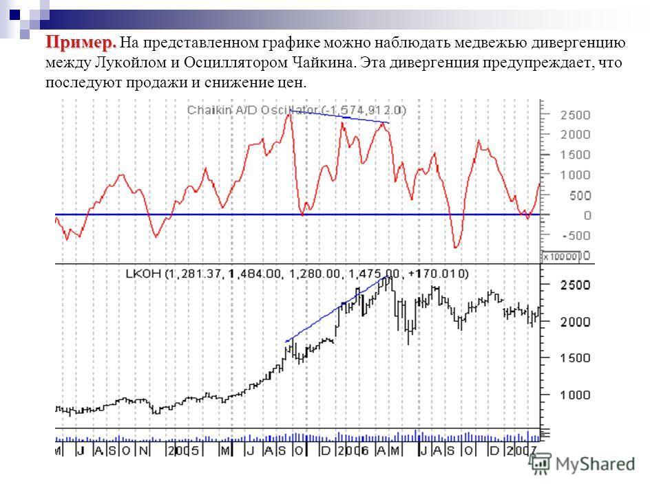 Пример. Пример. На представленном графике можно наблюдать медвежью дивергенцию между Лукойлом и Осциллятором Чайкина. Эта дивергенция предупреждает, что последуют продажи и снижение цен.