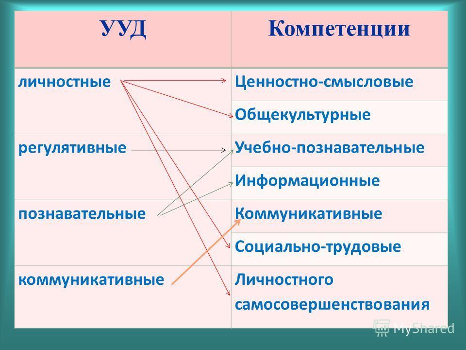 УУДКомпетенции личностныеЦенностно-смысловые Общекультурные регулятивныеУчебно-познавательные Информационные познавательныеКоммуникативные Социально-трудовые коммуникативныеЛичностного самосовершенствования