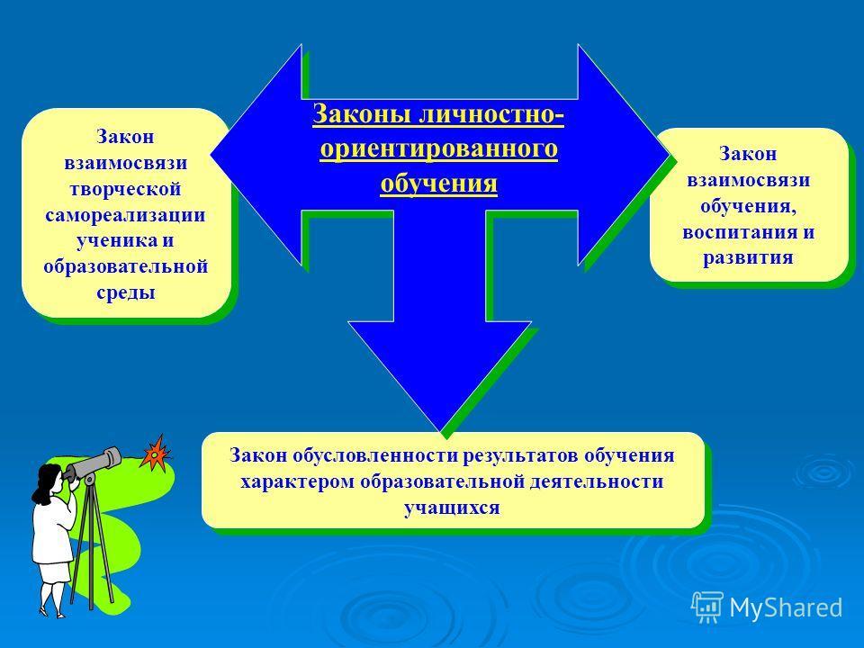 Закон взаимосвязи творческой самореализации ученика и образовательной среды Закон обусловленности результатов обучения характером образовательной деятельности учащихся Закон взаимосвязи обучения, воспитания и развития Законы личностно- ориентированно