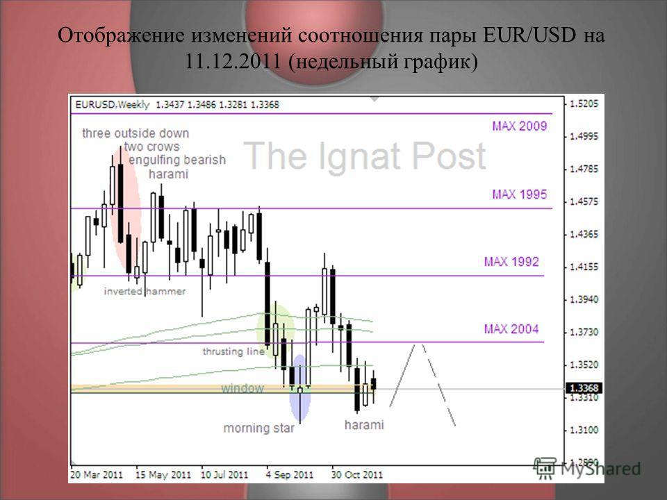 Отображение изменений соотношения пары EUR/USD на 11.12.2011 (недельный график)