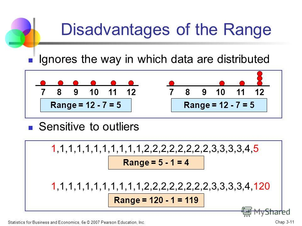 Statistics for Business and Economics, 6e © 2007 Pearson Education, Inc. Chap 3-10 Range Simplest measure of variation Difference between the largest and the smallest observations: Range = X largest – X smallest 0 1 2 3 4 5 6 7 8 9 10 11 12 13 14 Ran