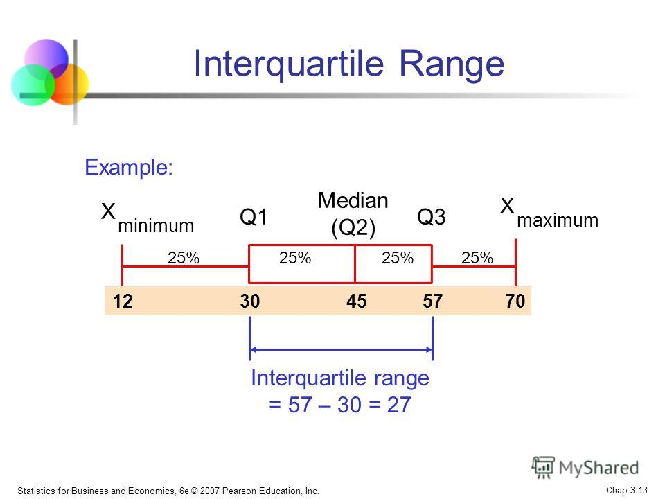 Statistics for Business and Economics, 6e © 2007 Pearson Education, Inc. Chap 3-12 Interquartile Range Can eliminate some outlier problems by using the interquartile range Eliminate high- and low-valued observations and calculate the range of the mid