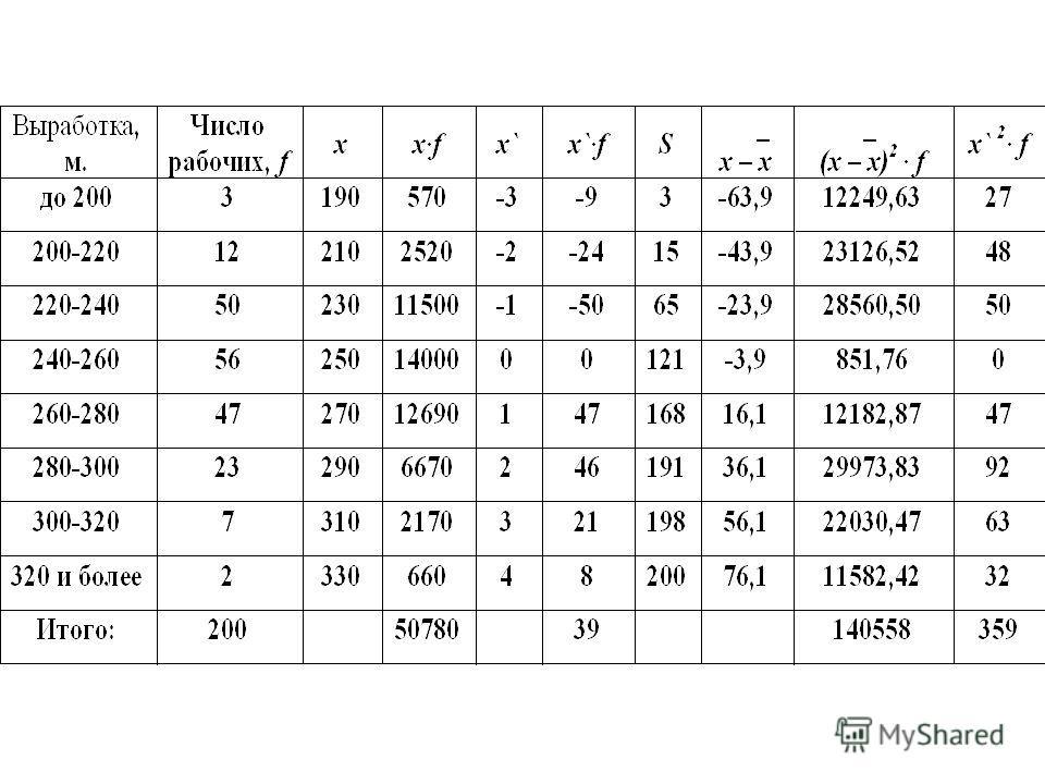 Интервалом, содержащим Q 1, является тот интервал, для которого накопленная частота впервые превышает ¼ от суммы частот