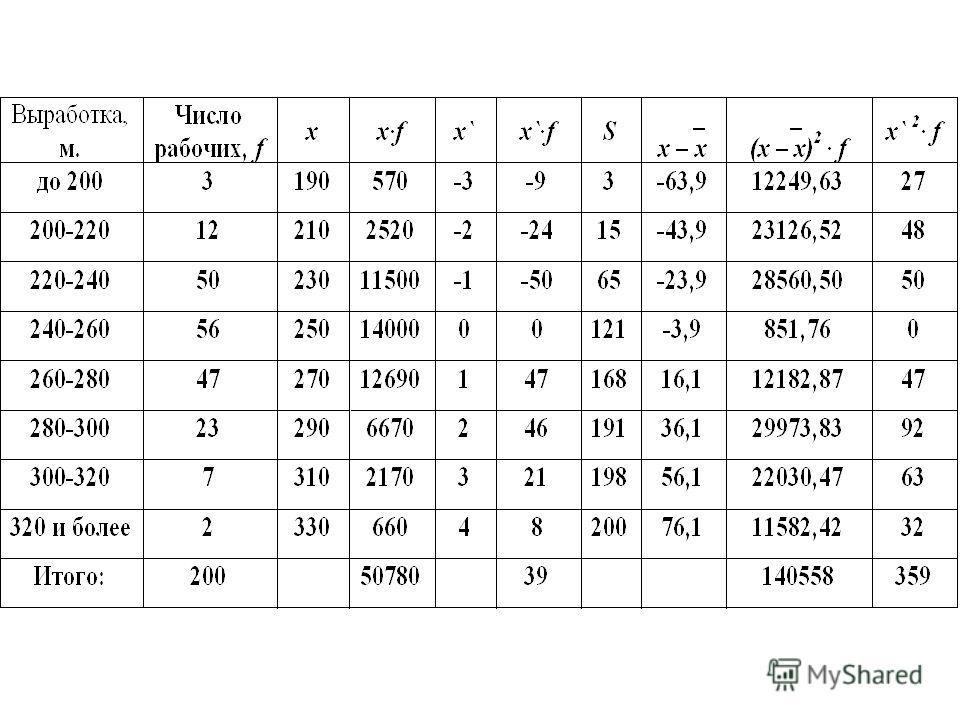 Для расчета Q 3 используется формула: Все обозначения аналогичны Q 1. Интервалом, содержащим Q 3, является тот интервал, для которого накопленная частота впервые превышает ¾ от суммы частот