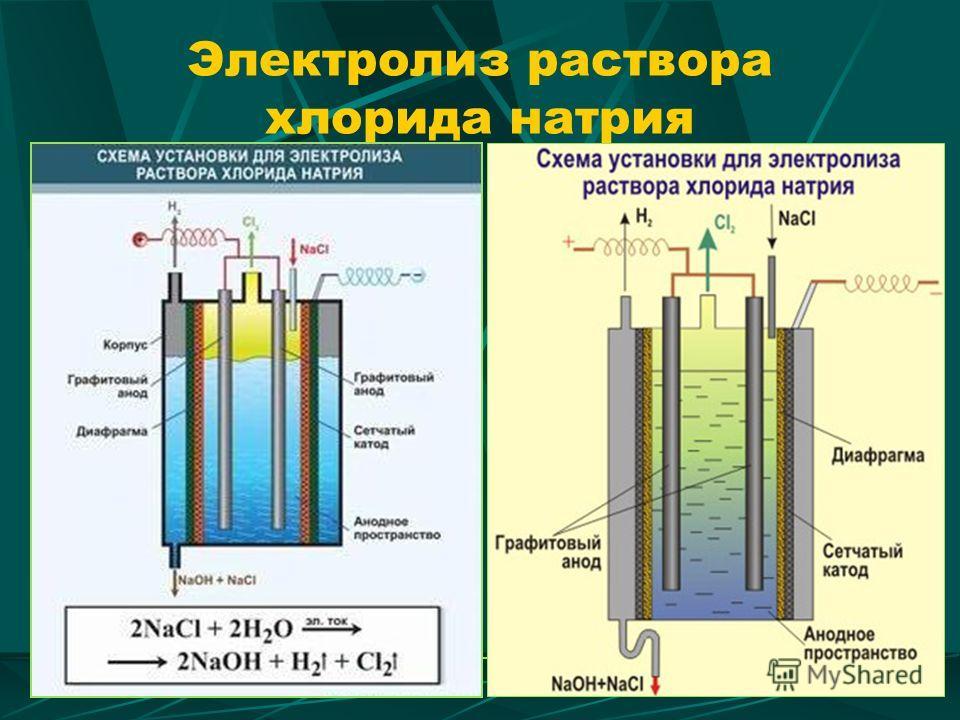 Электролиз раствора хлорида натрия