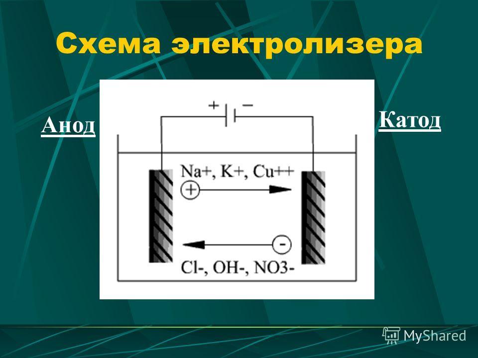 Схема электролизера Анод Катод