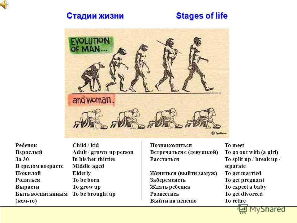 Стадии жизни Stages of life Child / kid Adult / grown-up person In his/her thirties Middle-aged Elderly To be born To grow up To be brought up Ребенок Взрослый За 30 В зрелом возрасте Пожилой Родиться Вырасти Быть воспитанным (кем-то) To meet To go o