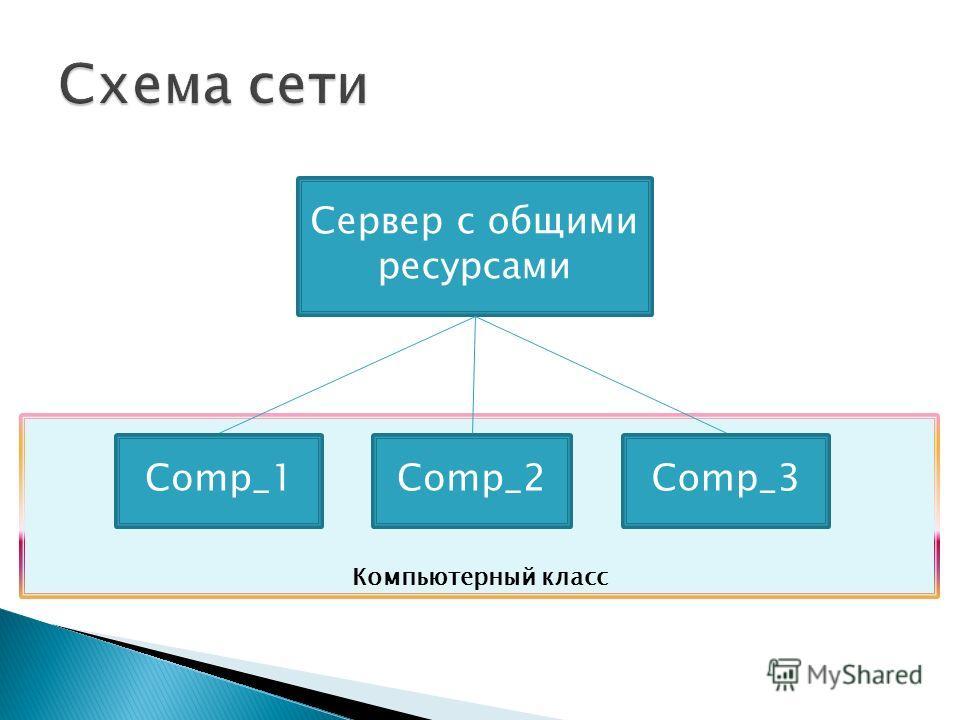 Компьютерный класс Сервер с общими ресурсами Comp_1Comp_2Comp_3