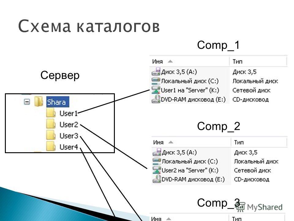 Сервер Comp_1 Comp_2 Comp_3