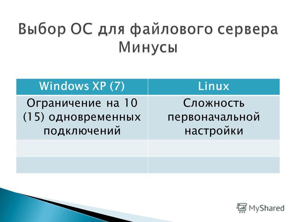 Windows XP (7)Linux Ограничение на 10 (15) одновременных подключений Сложность первоначальной настройки