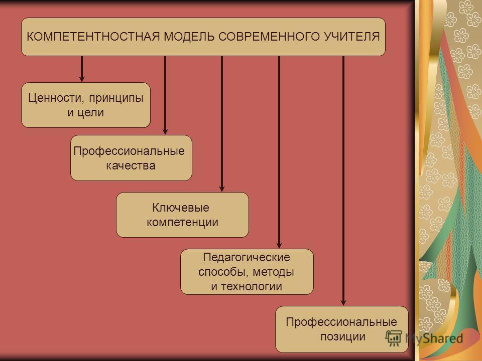 КОМПЕТЕНТНОСТНАЯ МОДЕЛЬ СОВРЕМЕННОГО УЧИТЕЛЯ Ценности, принципы и цели Ценности, принципы и цели Профессиональные качества Ключевые компетенции Педагогические способы, методы и технологии Профессиональные позиции