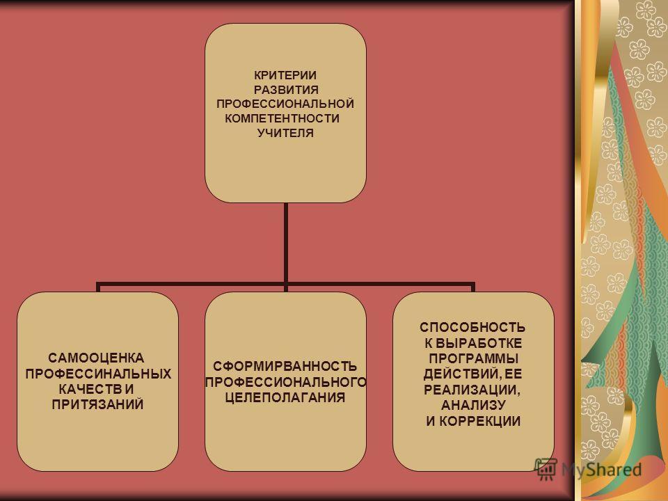 КРИТЕРИИ РАЗВИТИЯ ПРОФЕССИОНАЛЬНОЙ КОМПЕТЕНТНОСТИ УЧИТЕЛЯ САМООЦЕНКА ПРОФЕССИНАЛЬНЫХ КАЧЕСТВ И ПРИТЯЗАНИЙ СФОРМИРВАННОСТЬ ПРОФЕССИОНАЛЬНОГО ЦЕЛЕПОЛАГАНИЯ СПОСОБНОСТЬ К ВЫРАБОТКЕ ПРОГРАММЫ ДЕЙСТВИЙ, ЕЕ РЕАЛИЗАЦИИ, АНАЛИЗУ И КОРРЕКЦИИ