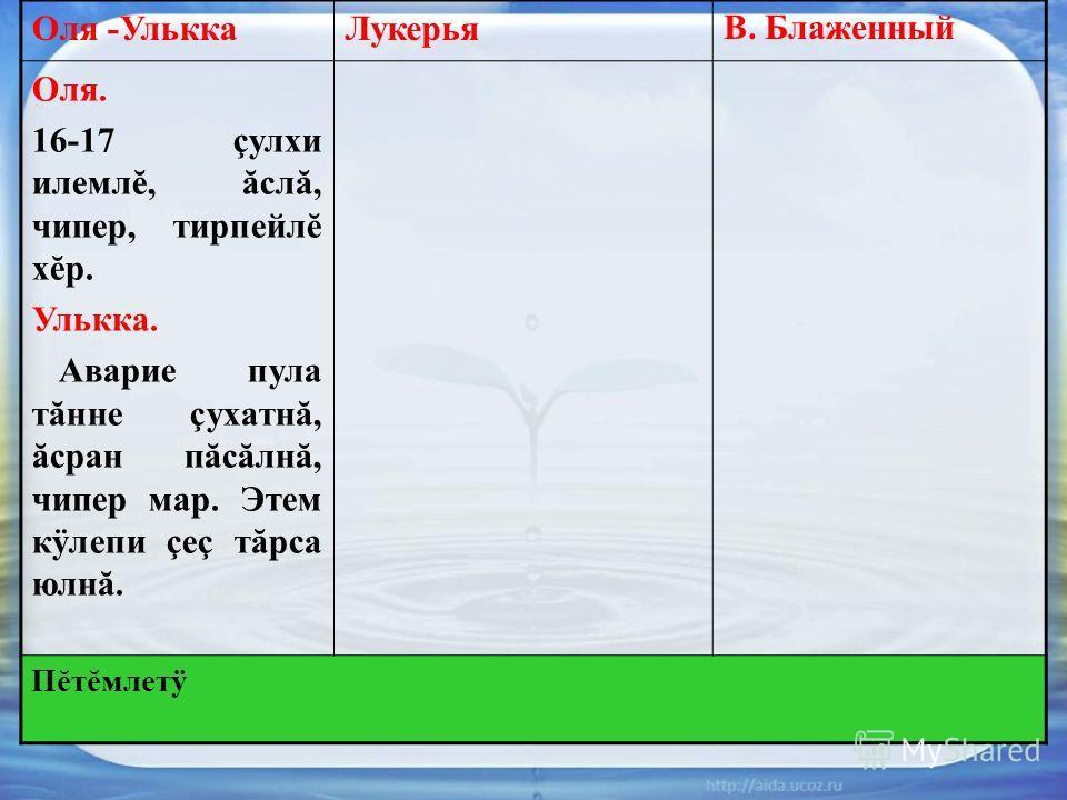 Оля -УльккаЛукерьяВ. Блаженный Оля. 16-17 çулхи илемлĕ, ăслă, чипер, тирпейлĕ хĕр. Улькка. Аварие пула тăнне çухатнă, ăсран пăсăлнă, чипер мар. Этем кÿлепи çеç тăрса юлнă. Пĕтĕмлетÿ