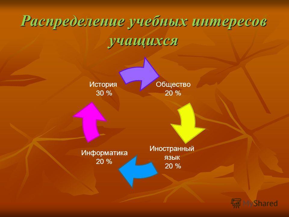 Распределение учебных интересов учащихся Общество 20 % Иностранный язык 20 % Информатика 20 % История 30 %