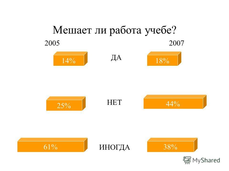 Связанность работы с получаемой специальностью 29% 31% 40% 39% 38% 23% Работа по специальности Не очень связана НЕТ 20052007