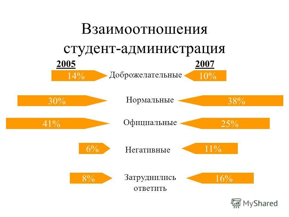 Взаимоотношения между студентами 38% 46% 0% 1% 48% 45% 6% 0% 1% 14% Доброжелательные Нормальные Официальные Негативные Затруднились ответить 2005 2007