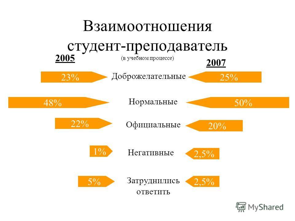 Взаимоотношения студент-администрация 14% 30% 41% 6% 10% 38% 25% 11% 16%8% Доброжелательные Нормальные Официальные Негативные Затруднились ответить 20052007