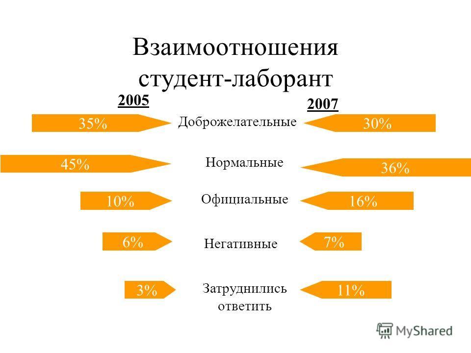 Взаимоотношения студент-преподаватель (вне учебного процесса) 36% 40% 13% 3% 27% 38% 16% 3% 16% 8% Доброжелательные Нормальные Официальные Негативные Затруднились ответить 20052007