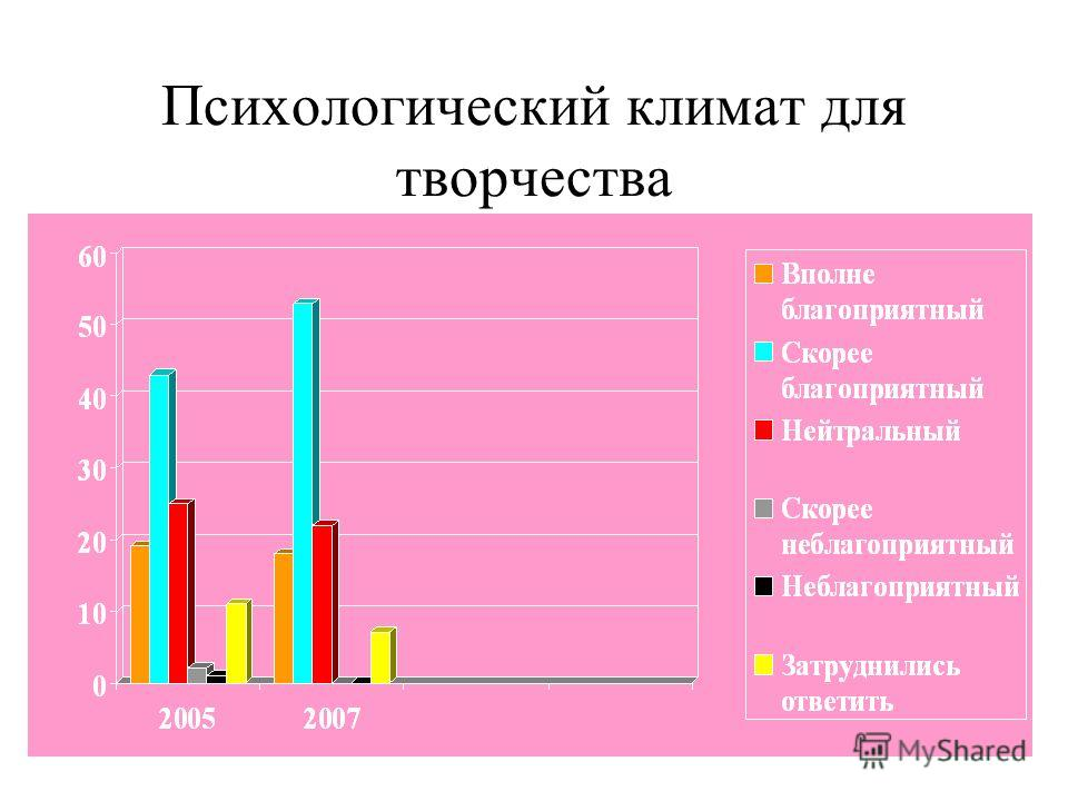 Взаимоотношения студент-лаборант 35% 45% 10% 6% 30% 36% 16% 7% 11%3% Доброжелательные Нормальные Официальные Негативные Затруднились ответить 2005 2007