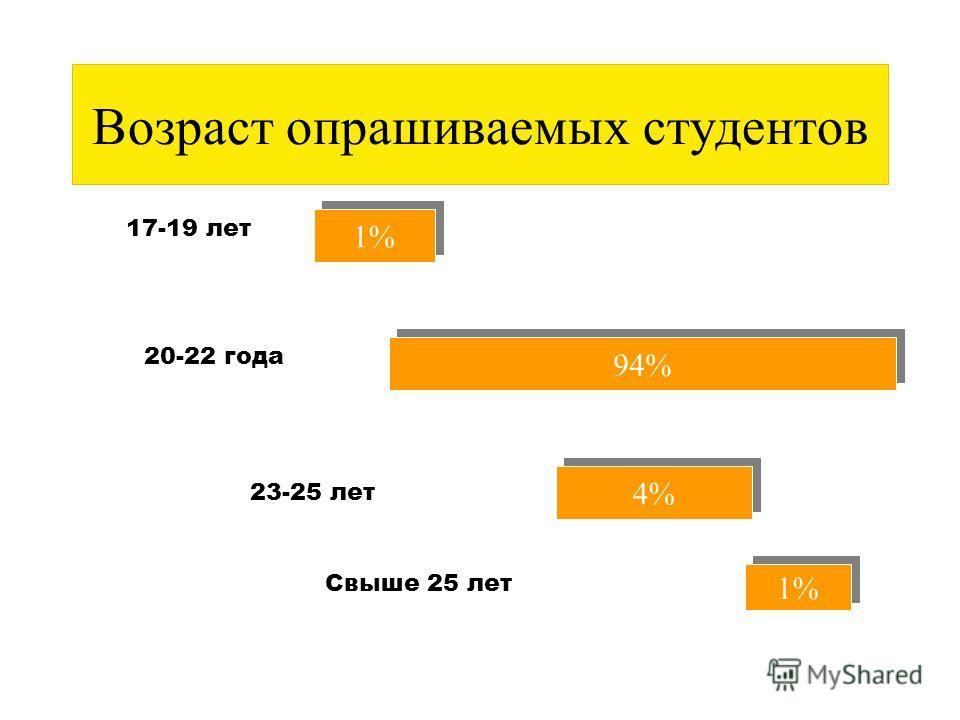 СОСТАВ СТУДЕНТОВ Мужчины 54 %- 2007г Женщины 46 %- 2007г Мужчины 81 %- 2004г Женщины 19 %- 2004г