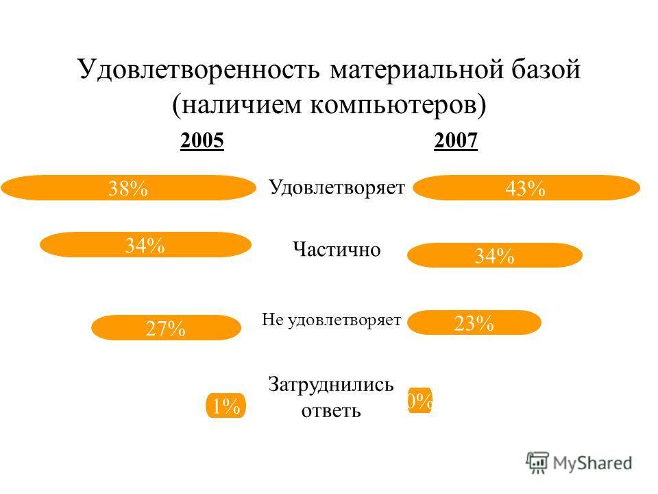 Удовлетворенность материальной базой (наличием литературы) 28% 40% 31% 1% 2% 18% 38% 42% Удовлетворяет Частично Не удовлетворяет Затруднились ответь 20052007
