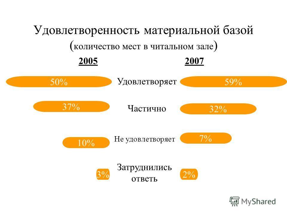 Удовлетворенность материальной базой (наличием компьютеров) 38% 34% 27% 1% 0% 23% 34% 43% Удовлетворяет Частично Не удовлетворяет Затруднились ответь 20052007