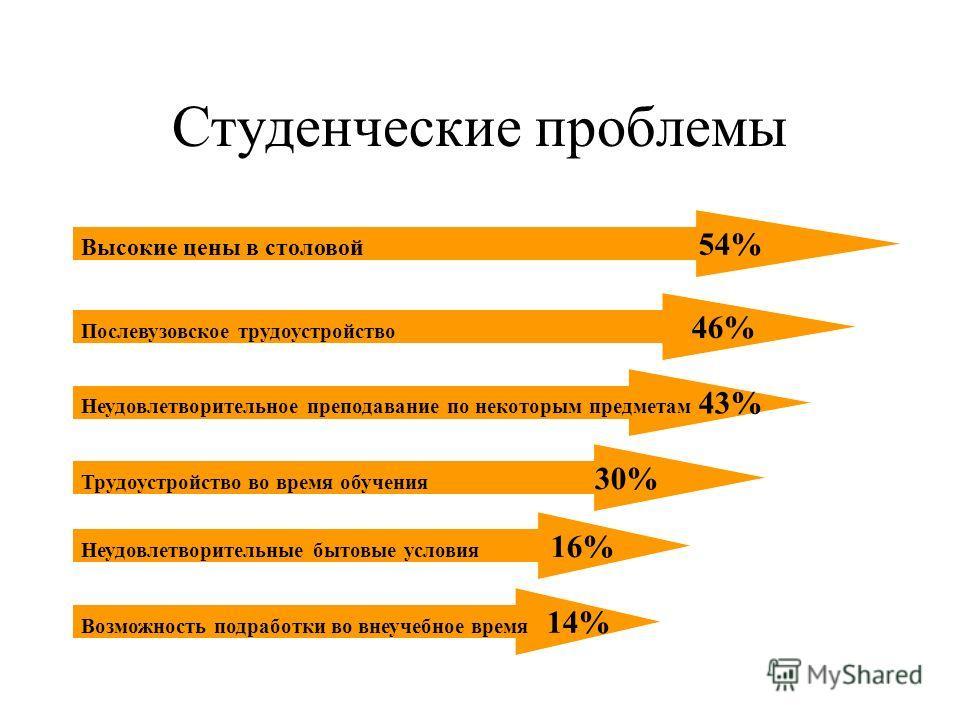 Удовлетворенность материальной базой (наличие специализированных аудиторий) 30% 29% 28% 13% 9% 25% 34% 32% Удовлетворяет Частично Не удовлетворяет Затруднились ответь 20052007