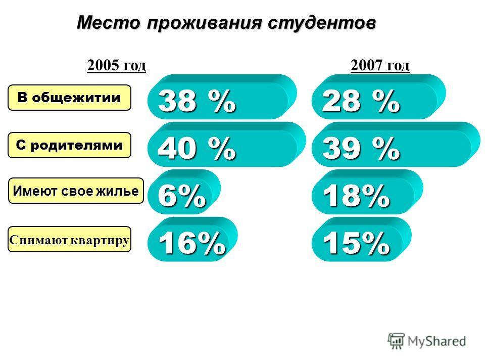Дают хорошее образование образование Близость к дому Посоветовализнакомые Учатся знакомые 7%7%7%7% 4%4%4%4% 6 %6 %6 %6 % 59 % Причины поступления в УГНТУ 2005 год2007 год 6%6%6%6% 4%4%4%4% 1 %1 %1 %1 % 50 % Слышал много хорошего хорошего 24% 22% Друг