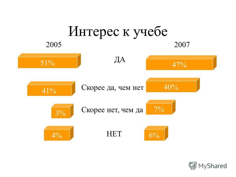 Удовлетворенность студенческой жизнью 28% 50% 15% 3% Полностью Частично Не очень удовлетворен Не удовлетворен Затруднились ответить 4%