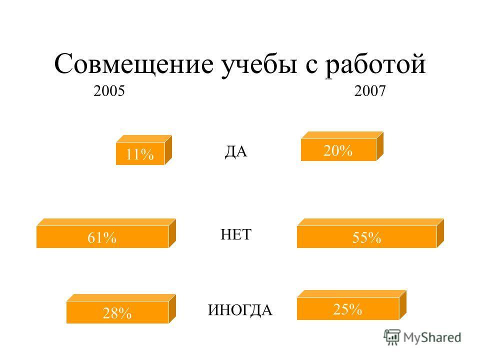 Интерес к учебе 51% 41% 3% 4%6% 7% 40% 47% ДА Скорее да, чем нет Скорее нет, чем да НЕТ 20052007