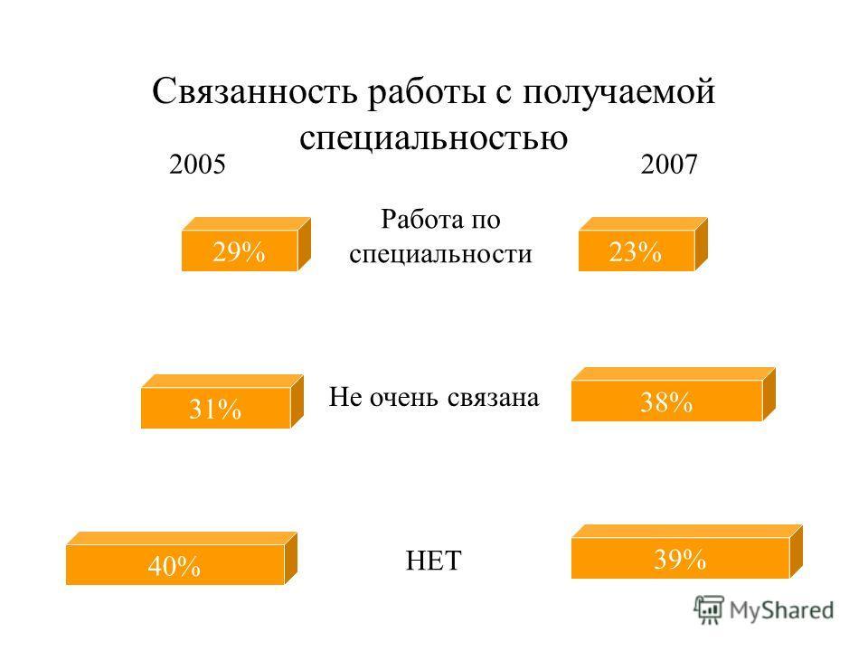 Совмещение учебы с работой 11% 61% 28% 25% 55% 20% ДА ИНОГДА НЕТ 20052007