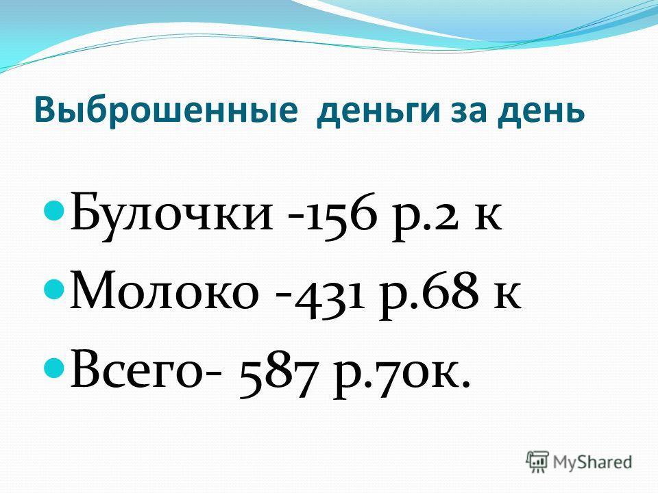 Выброшенные деньги за день Булочки -156 р.2 к Молоко -431 р.68 к Всего- 587 р.70к.