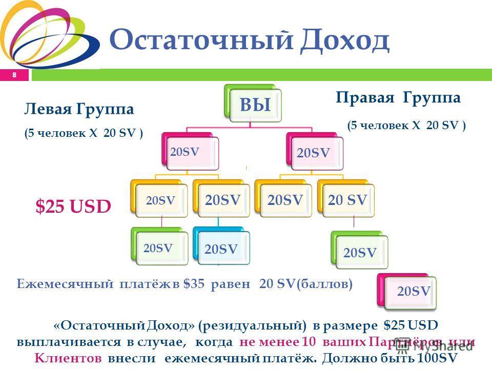 Остаточный Доход 8 ВЫ 20SV Левая Группа Правая Группа 20SV 100SV 20SV Ежемесячный платёж в $35 равен 20 SV(баллов) «Остаточный Доход» (резидуальный) в размере $25 USD выплачивается в случае, когда не менее 10 ваших Партнёров или Клиентов внесли ежеме