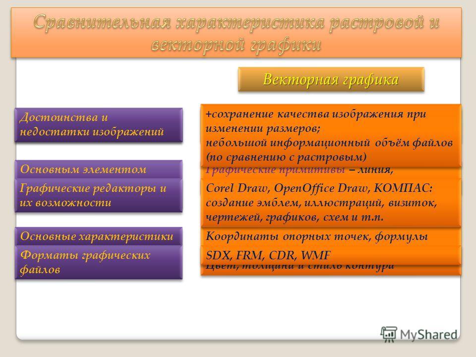 Изображение формируется (создаётся) из… Изображение формируется (создаётся) из… Основным элементом изображения (рисунка) является … Основным элементом изображения (рисунка) является … Основные характеристики Основные характеристики Векторная графика