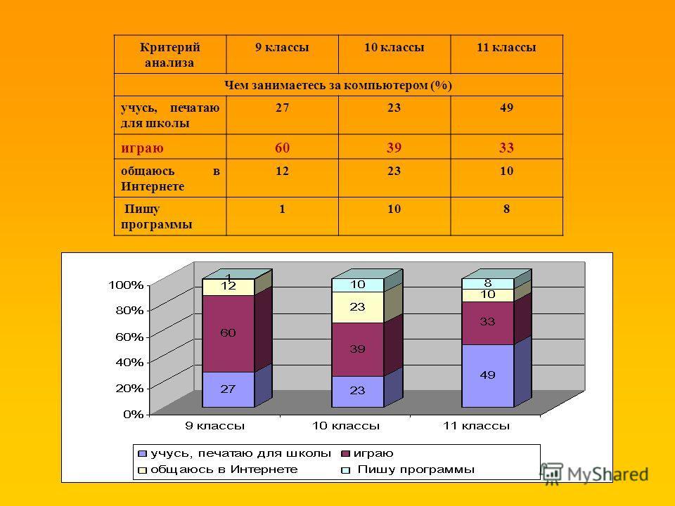 Критерий анализа 9 классы10 классы11 классы Чем занимаетесь за компьютером (%) учусь, печатаю для школы 272349 играю603933 общаюсь в Интернете 122310 Пишу программы 1108