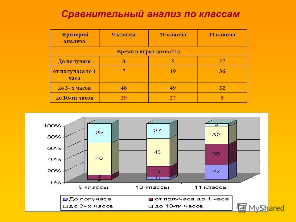 Критерий анализа 9 классы10 классы11 классы Время в играх дома (%) До получаса0527 от получаса до 1 часа 71936 до 3- х часов484932 до 10-ти часов29275 Сравнительный анализ по классам