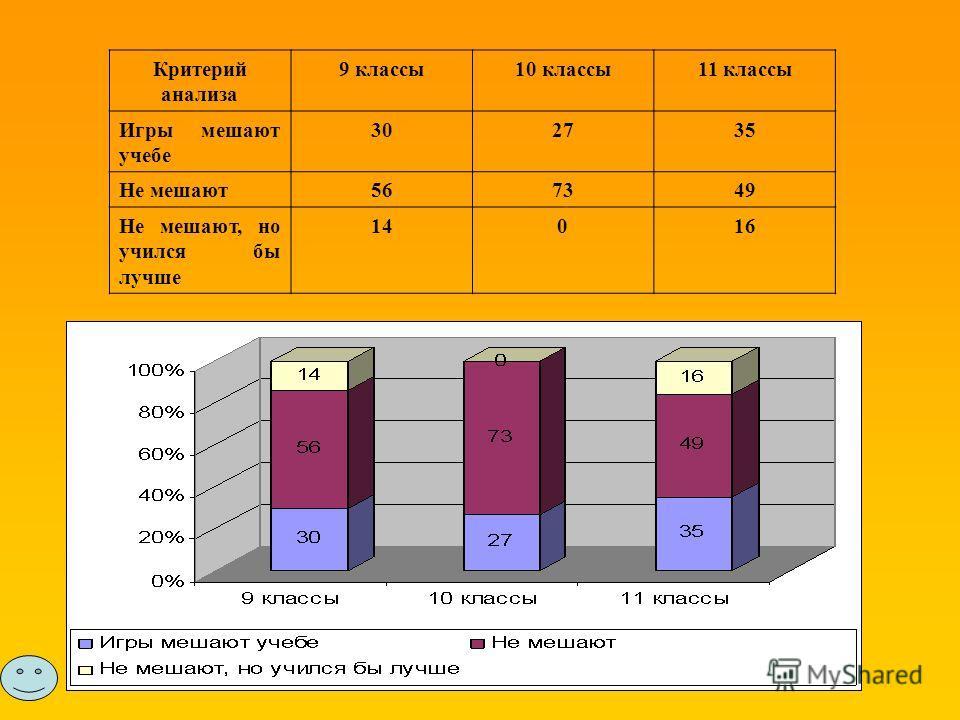 Критерий анализа 9 классы10 классы11 классы Игры мешают учебе 302735 Не мешают567349 Не мешают, но учился бы лучше 14016