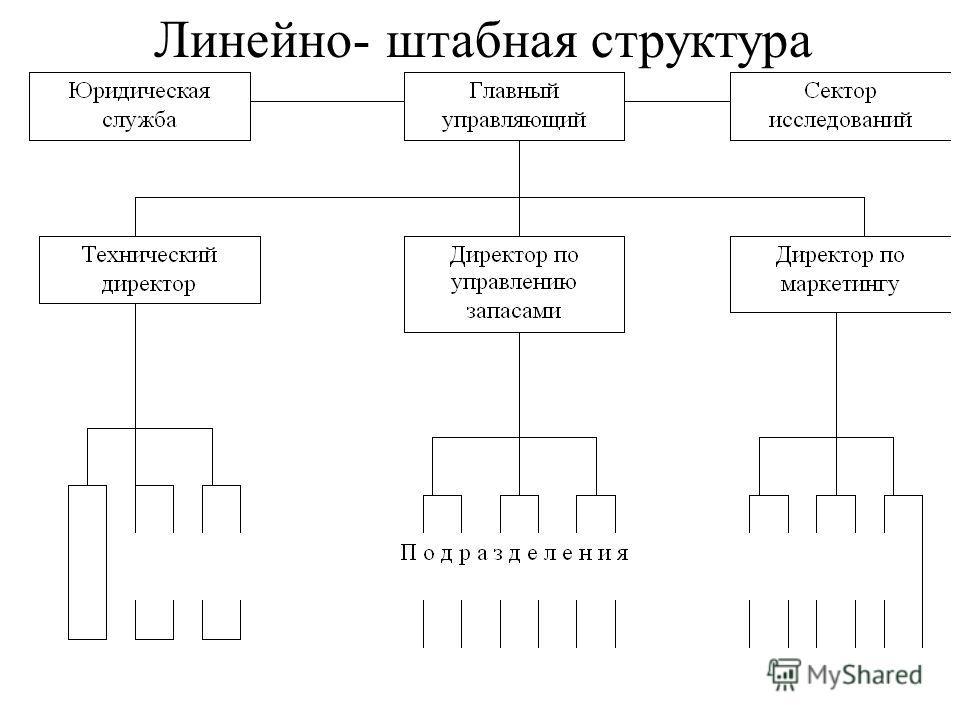 Линейно- штабная структура