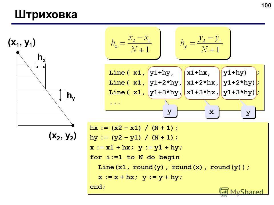 100 Штриховка (x 1, y 1 ) (x 2, y 2 ) hxhx hyhy y y x x y y Line( x1, y1+hy, x1+hx, y1+hy) ; Line( x1, y1+2*hy, x1+2*hx, y1+2*hy); Line( x1, y1+3*hy, x1+3*hx, y1+3*hy);... hx := (x2 – x1) / (N + 1); hy := (y2 – y1) / (N + 1); x := x1 + hx; y := y1 +